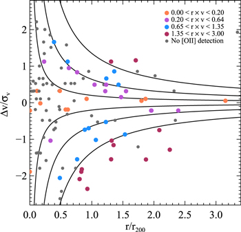 The phase space of zsim 12 sparcs clusters using herschel to figure 2 sciox Choice Image