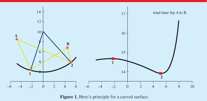 Software for Fermat's principle and lenses - IOPscience