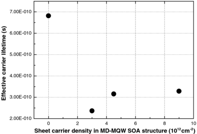 carrier density sheet