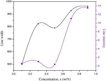 Coordination And Ion Ion Interactions Of Chromium Centers