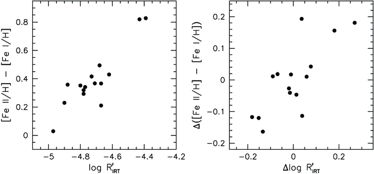 Fe I and Fe II Abundances of Solar-Type Dwarfs in the Pleiades Open