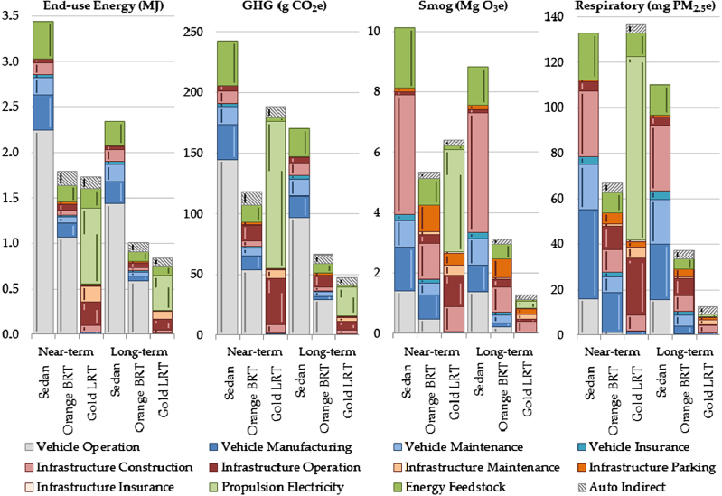 Infrastructure and automobile shifts positioning transit to reduce