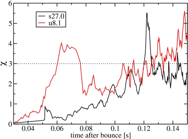 New Two Dimensional Models Of Supernova Explosions By The Neutrino