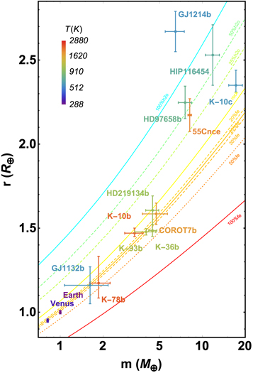 Massradius Relation For Rocky Planets Based On Prem Iopscience