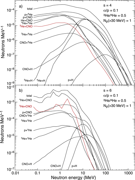 Neutron Production In Solar Flares By Reactions Of Accelerated 3he