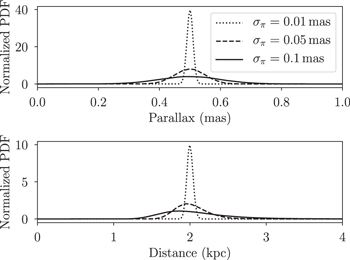 Kinematic Distances: A Monte Carlo Method - IOPscience