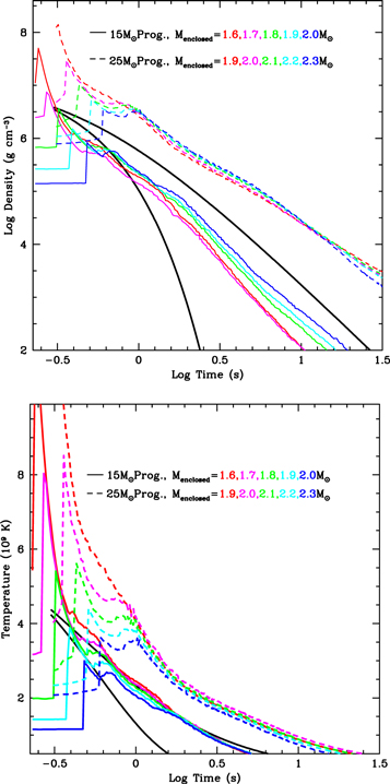 Parameterizing the Supernova Engine and Its Effect on Remnants and