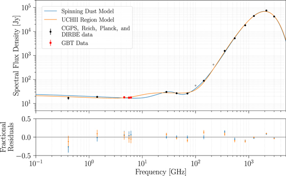 Constraining the Anomalous Microwave Emission Mechanism in