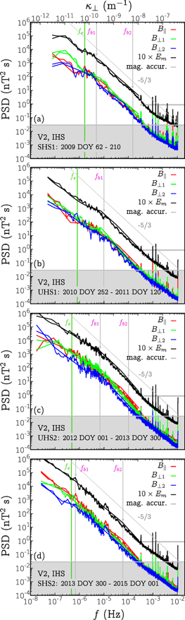 Magnetic Turbulence Spectra and Intermittency in the