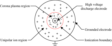 Numerical modelling of ozone production in a wire–cylinder