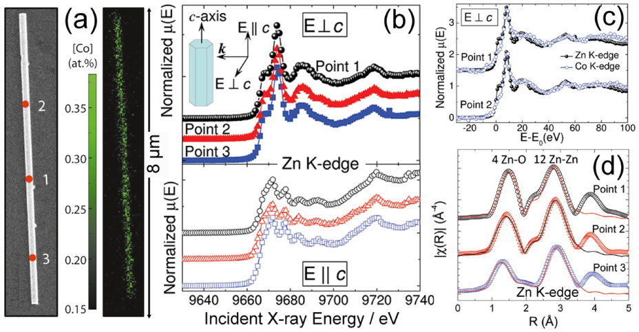 Low dimensional systems investigated by x ray absorption