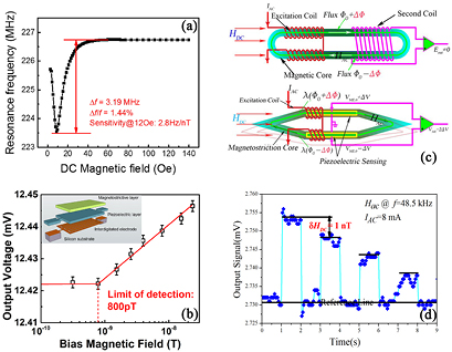 Review of multi-layered magnetoelectric composite materials and