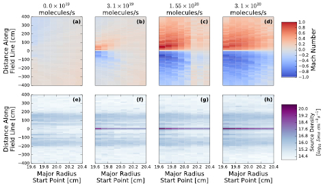 Field aligned flows driven by neutral puffing at MAST - IOPscience