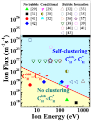 Hydrogen bubble nucleation by self-clustering: density functional