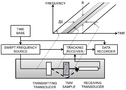 A closer look at ultrasonic attenuation and heating in a