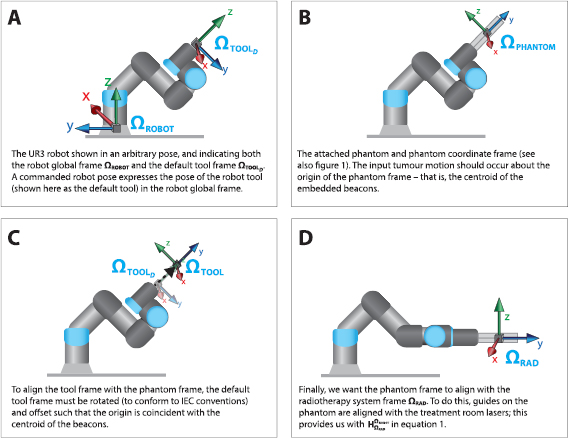 A six-degree-of-freedom robotic motion system for quality assurance