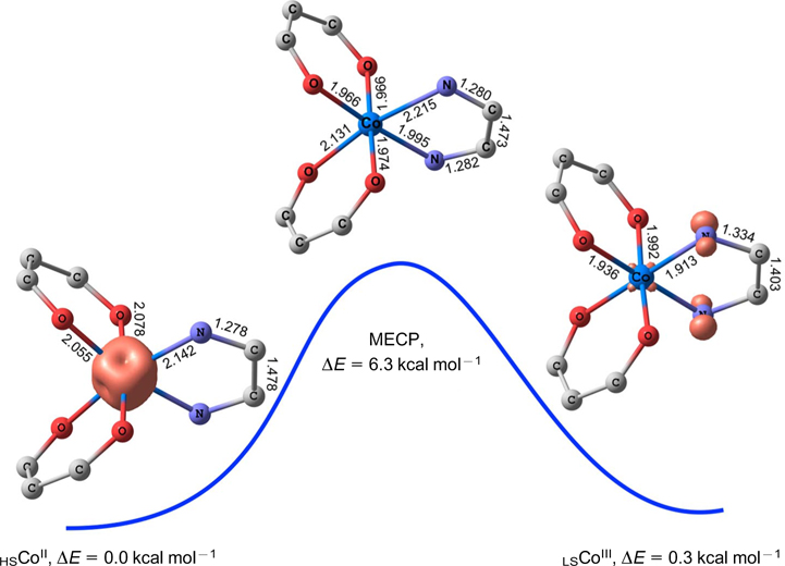 Adducts of transition metal complexes with redox-active ligands: the