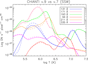 6c22d09f18a CHIANTI—An Atomic Database for Emission Lines. XV. Version 9 ...