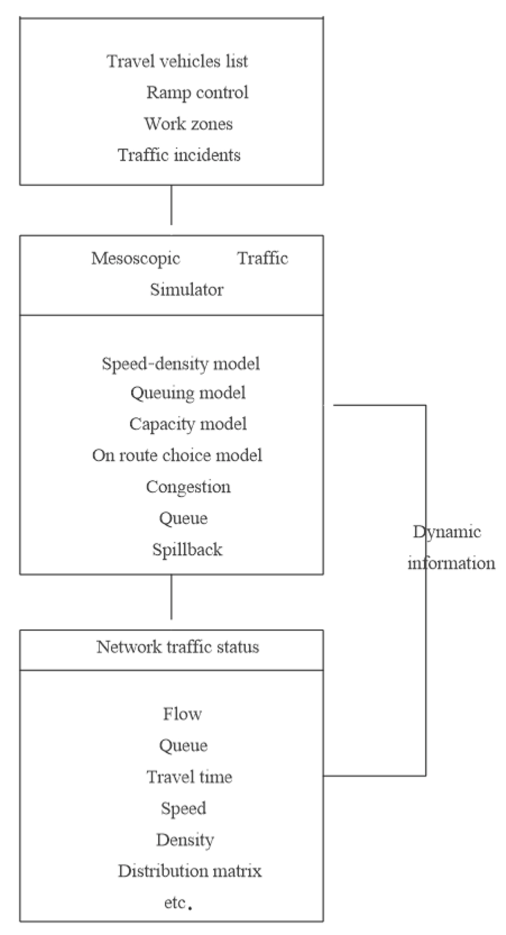 Study on the Reduced Traffic Congestion Method Based on