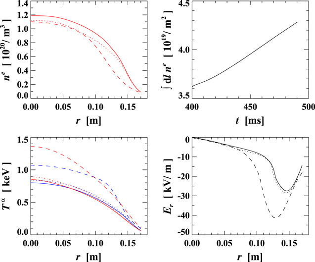 Expected difficulties with) density-profile control in W7-X high ...