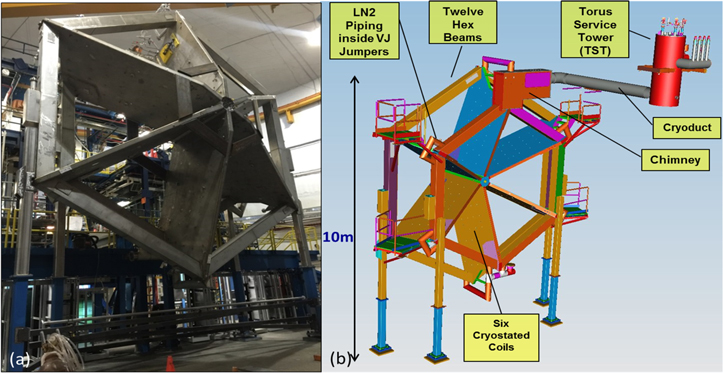 Instrumentation and control selection for the 12 GeV Hall B magnets
