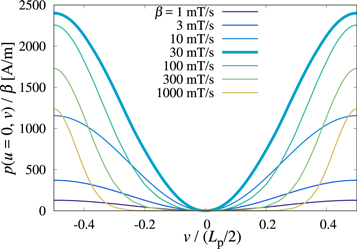 Electromagnetic coupling of twisted multi-filament