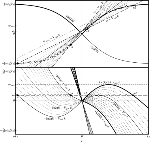 The Theory Of Hawking Radiation In Laboratory Analogues