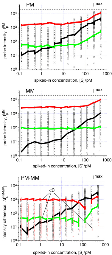GeneChip microarrays—signal intensities, RNA concentrations and ...