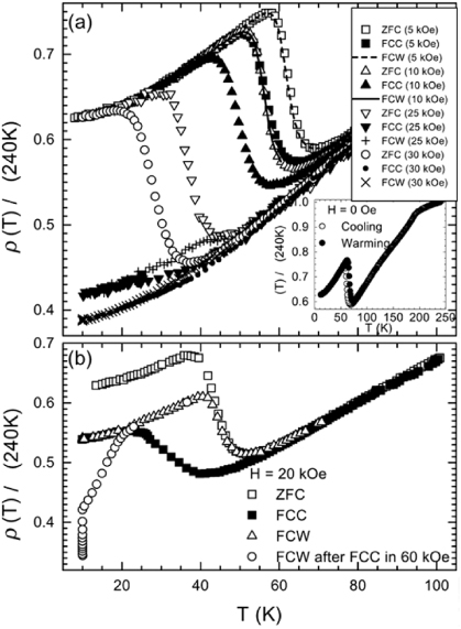 First Order Magneto Structural Phase Transition And Associated Multi