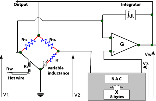 Parameterizable constant temperature anemometer: a new method for