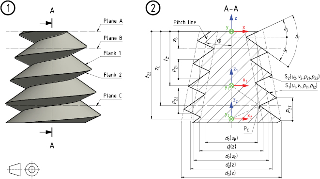 Advanced screw thread metrology using an areal measuring strategy
