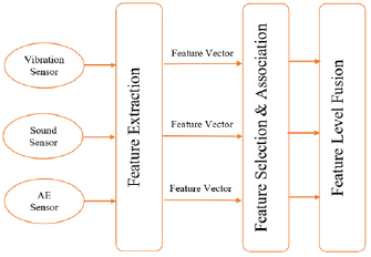 A multi-sensor information fusion for fault diagnosis of a gearbox