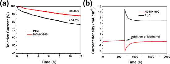 A high-performance mesoporous carbon supported nitrogen