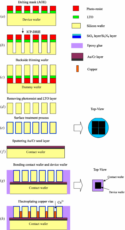 Fabrication of high aspect ratio through-wafer copper