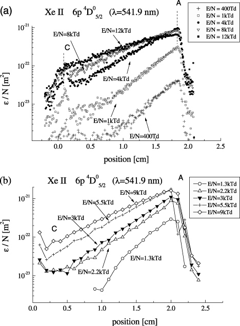 Electron Excitation Coefficients And Cross Sections For Excited