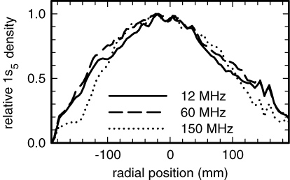 Frequency dependent plasma characteristics in a capacitively coupled