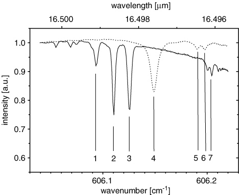 Application of mid-infrared tuneable diode laser absorption
