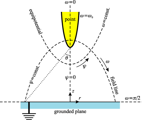 A semi-analytical stationary model of a point-to-plane