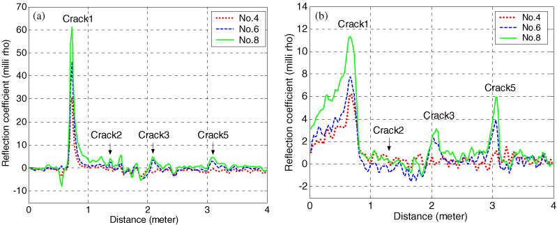 Crack detection of a full-scale reinforced concrete girder