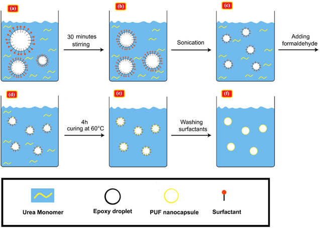 Size and core content optimization of epoxy nanocapsules by