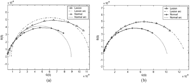 Multi Frequency Parameter Mapping Of Electrical Impedance Scanning