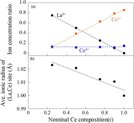 Growth and characterization of (La,Ce)OBiS2 single crystals