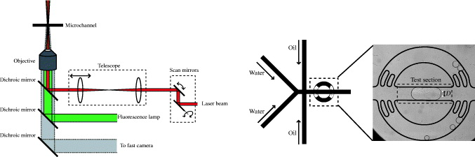 Mixing via thermocapillary generation of flow patterns