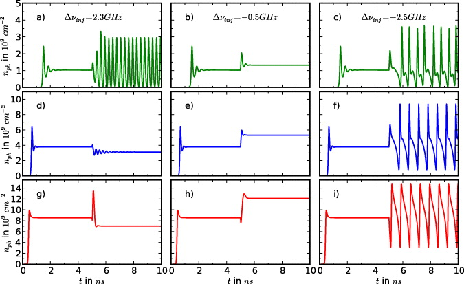 Dynamics of Quantum Dot Lasers: Effects of Optical Feedback and External Optical Injection