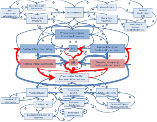Complexity analysis of sustainable peace: mathematical