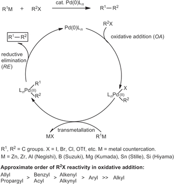 Pd- and Ni-catalyzed cross-coupling reactions in the