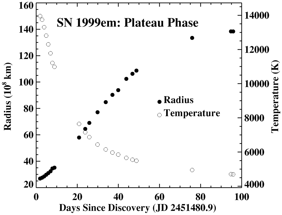 The Distance to SN 1999em in NGC 1637 from the Expanding ... on