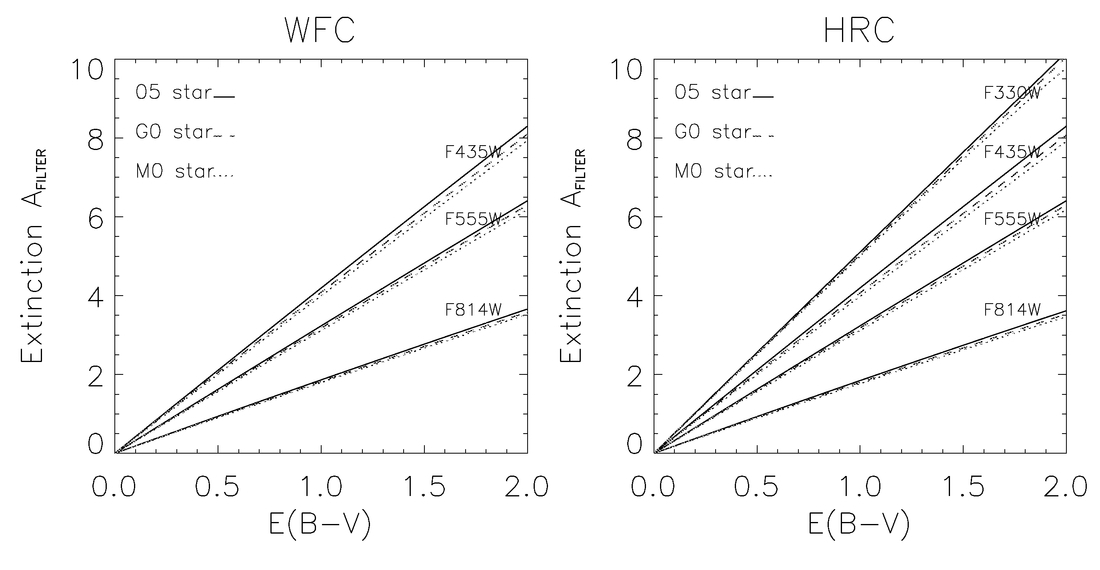 The Photometric Performance and Calibration of the Hubble