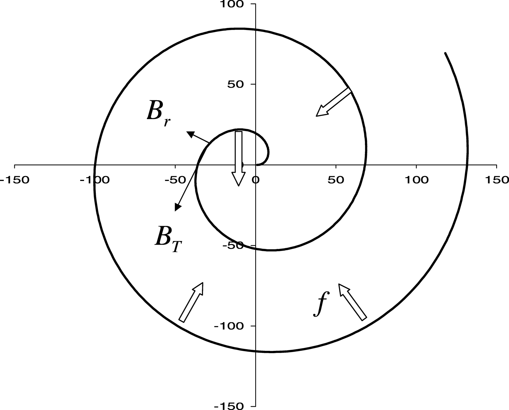 Why Magnetic Fields Cannot Be The Main Agent Shaping Planetary Schematic Diagram Of Disk Dynamo Fig 2