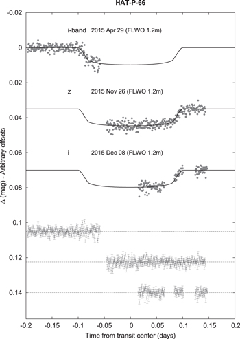 HAT-P-65b AND HAT-P-66b  TWO TRANSITING INFLATED HOT JUPITERS AND ... 1a619faecb3c